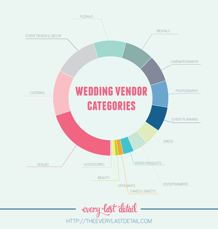 What Weddings Really Cost via TheELD.com