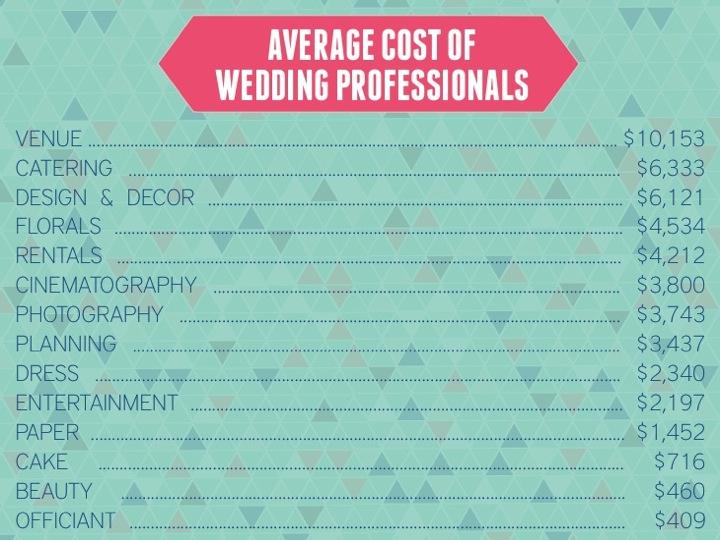 How To Create A Wedding Budget via TheELD.com