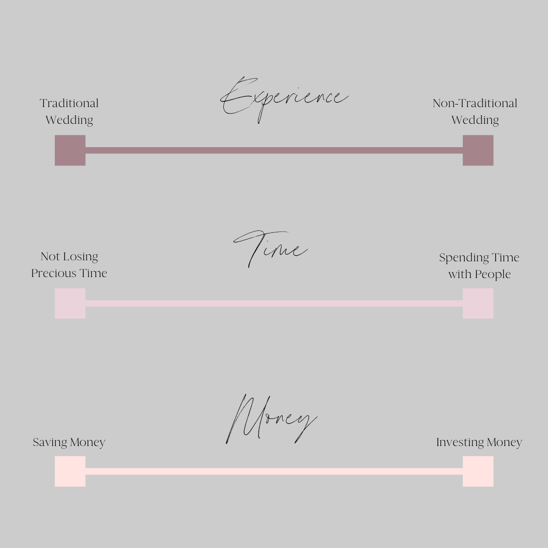 How to decide on next steps for your Covid affected wedding via TheELD.com